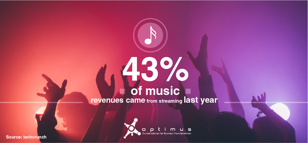 43% Of Music Revenues Came From Streaming Last Year