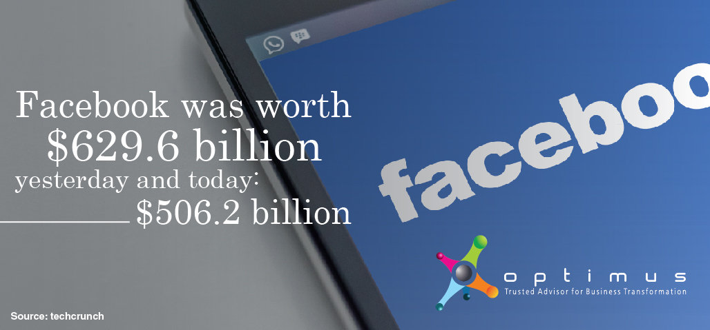 Facebook Officially Loses $123 Billion In Value